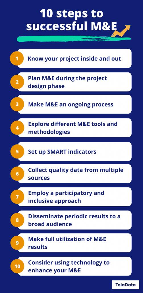 10 steps to successful M&E