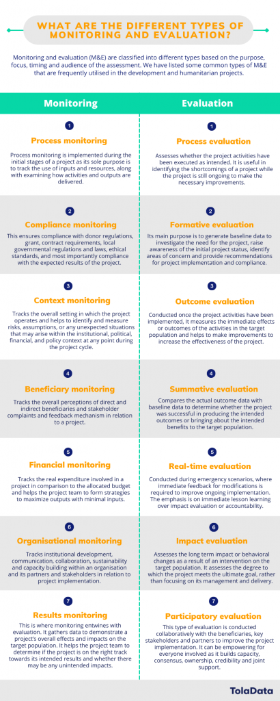Types of monitoring and evaluation (M&E)