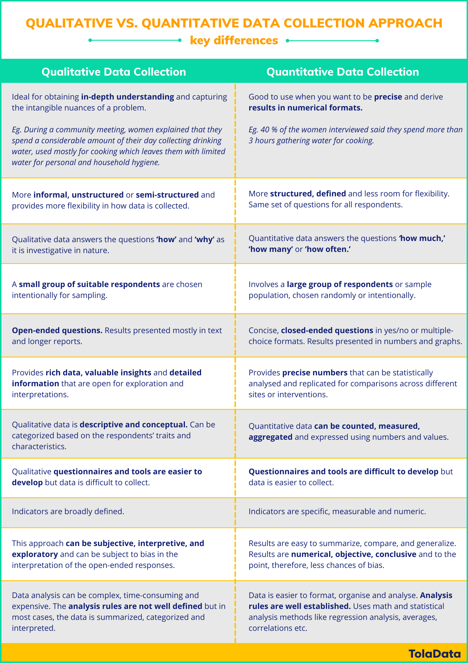 Differences between qualitative and quantitative data collection approach