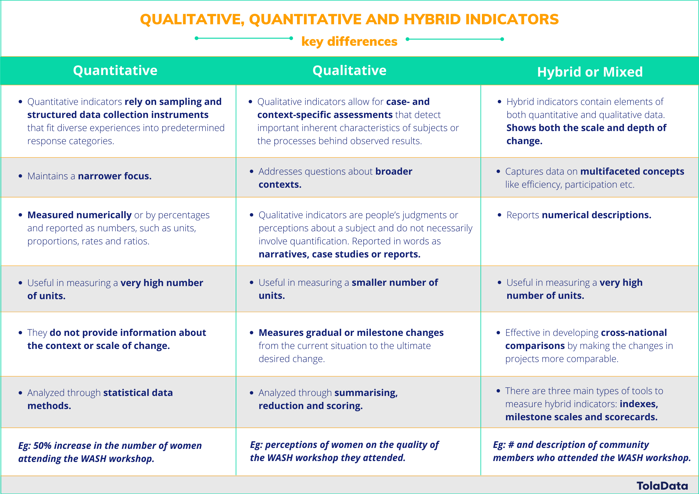 qualitative, quantitative and hybrid indicators, key differences