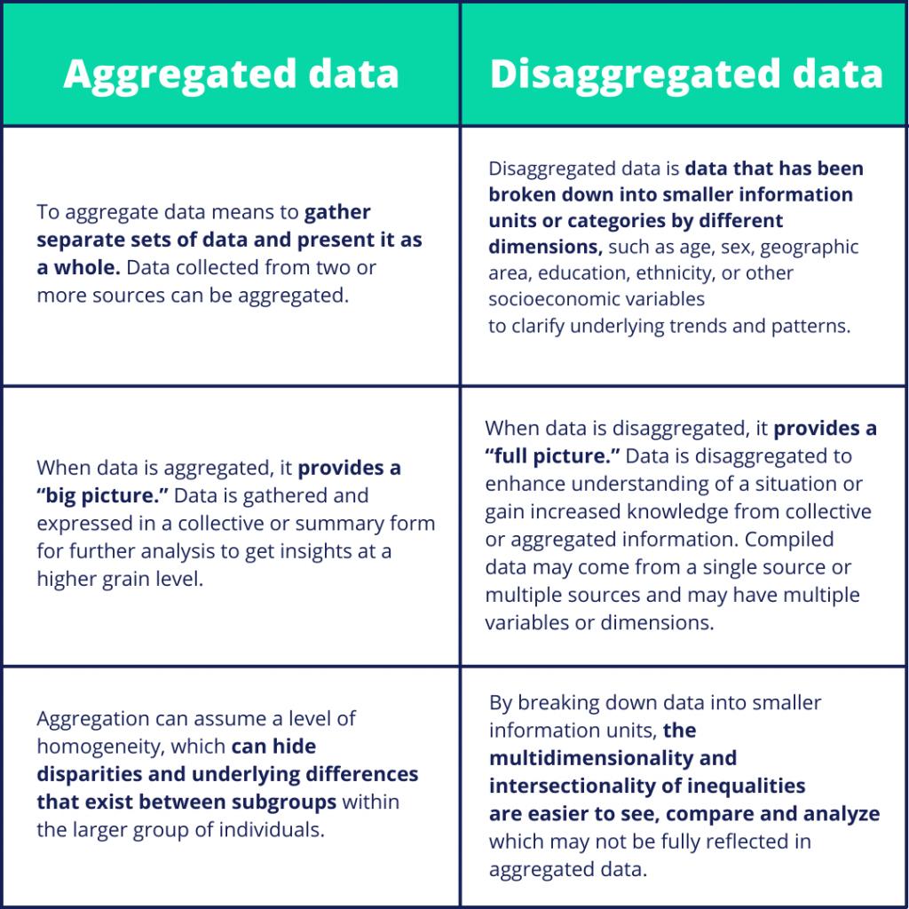 aggregated data vs. disaggregated data